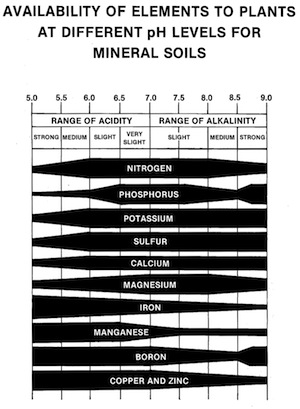 The wider the band, the more available the nutrient is within the soil at a particular pH.