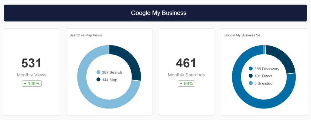 GMB local SEO results for group private practice