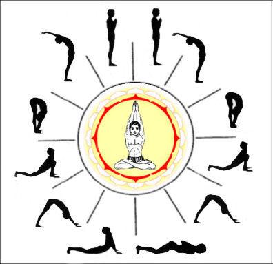 London Savy Yoga Surya Yoga Savy International Inc