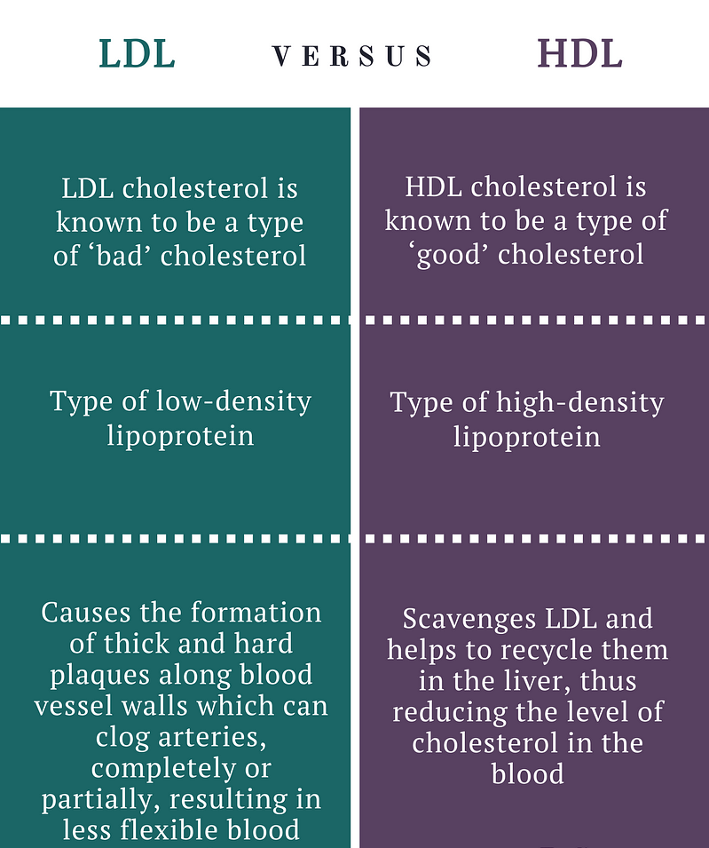 Cholesterol Difference Entre Hdl Et Ldl - A Pictures Of ...