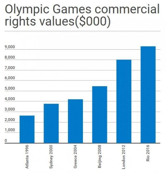 olympics-rights-values