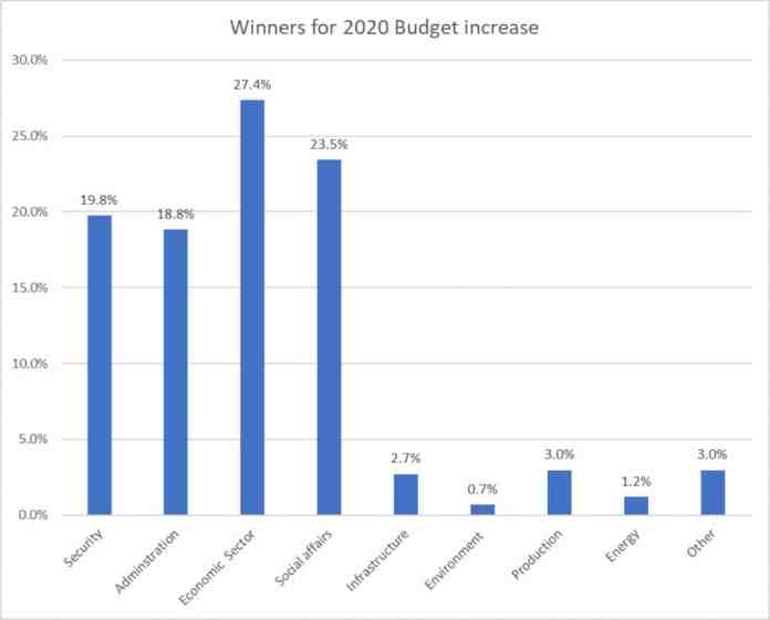 Winners for 2020 Budget increase