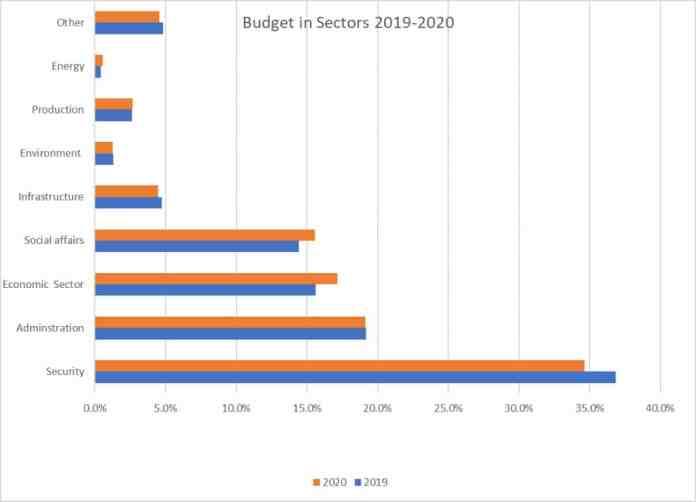 Budget in sectors 2019-2020