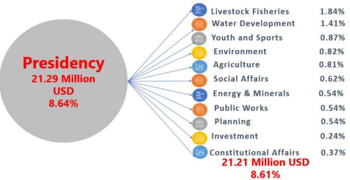 Somaliland Budget 2020 A Cautionary Note