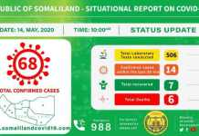 Somaliland Records 14 New COVID-19 Cases And One Death