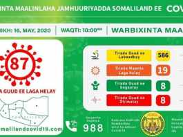 Confirmed COVID-19 Cases In Somaliland Rise To 87