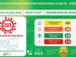 Confirmed Cases Of COVID-19 In Somaliland Pass 200