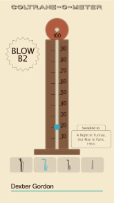 How does it work: Coltrane-O-Meter