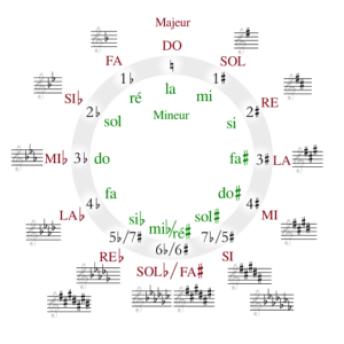 saxophone et transposition