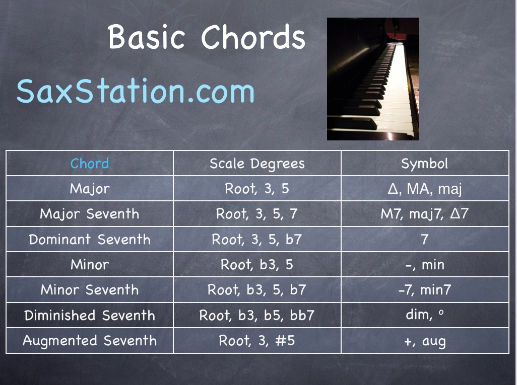Basic Jazz Chords Chart - SaxStation