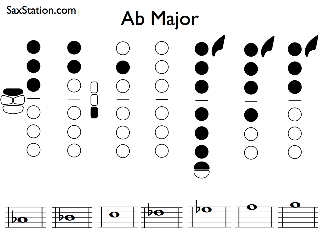 Saxophone Scales Ab Major Scale