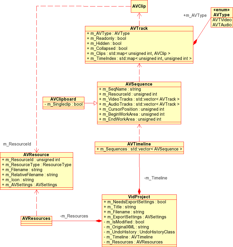 class diagram for text editor sony xplod cdx gt230 wiring framework design saya video vidproject and related classes