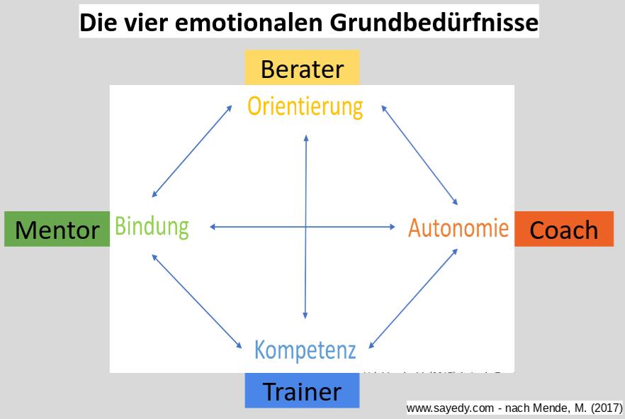 Coaching-Ziel