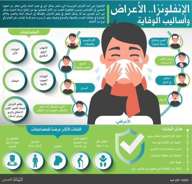 "77ff82051bc87 وذكر البيان بأن ""الإنفلونزا الموسمية تنتج من فيروسات متوقع ظهورها سنويا،  وهي تظهر على المصاب بشكل حمى وعوارض تنفسية حادة مثل السعال والنزلة الأنفية  وألم في ..."