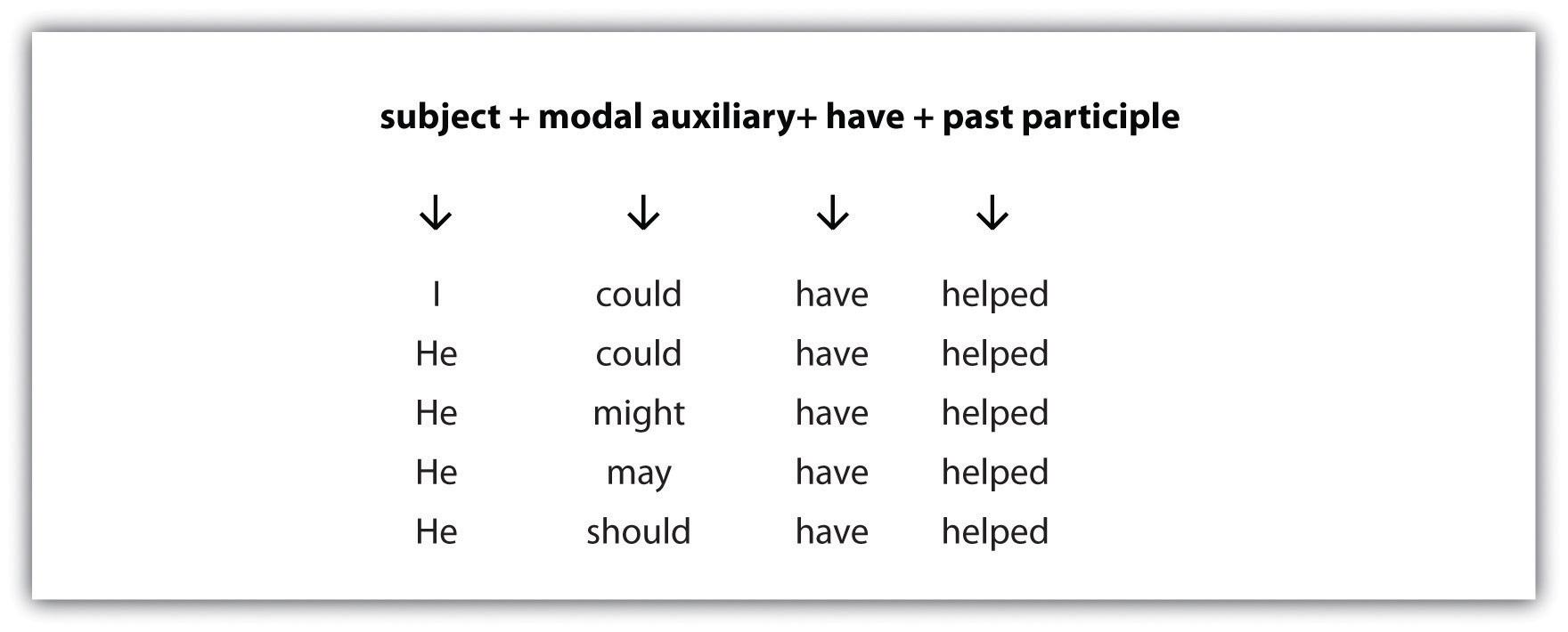 Modal Auxiliaries