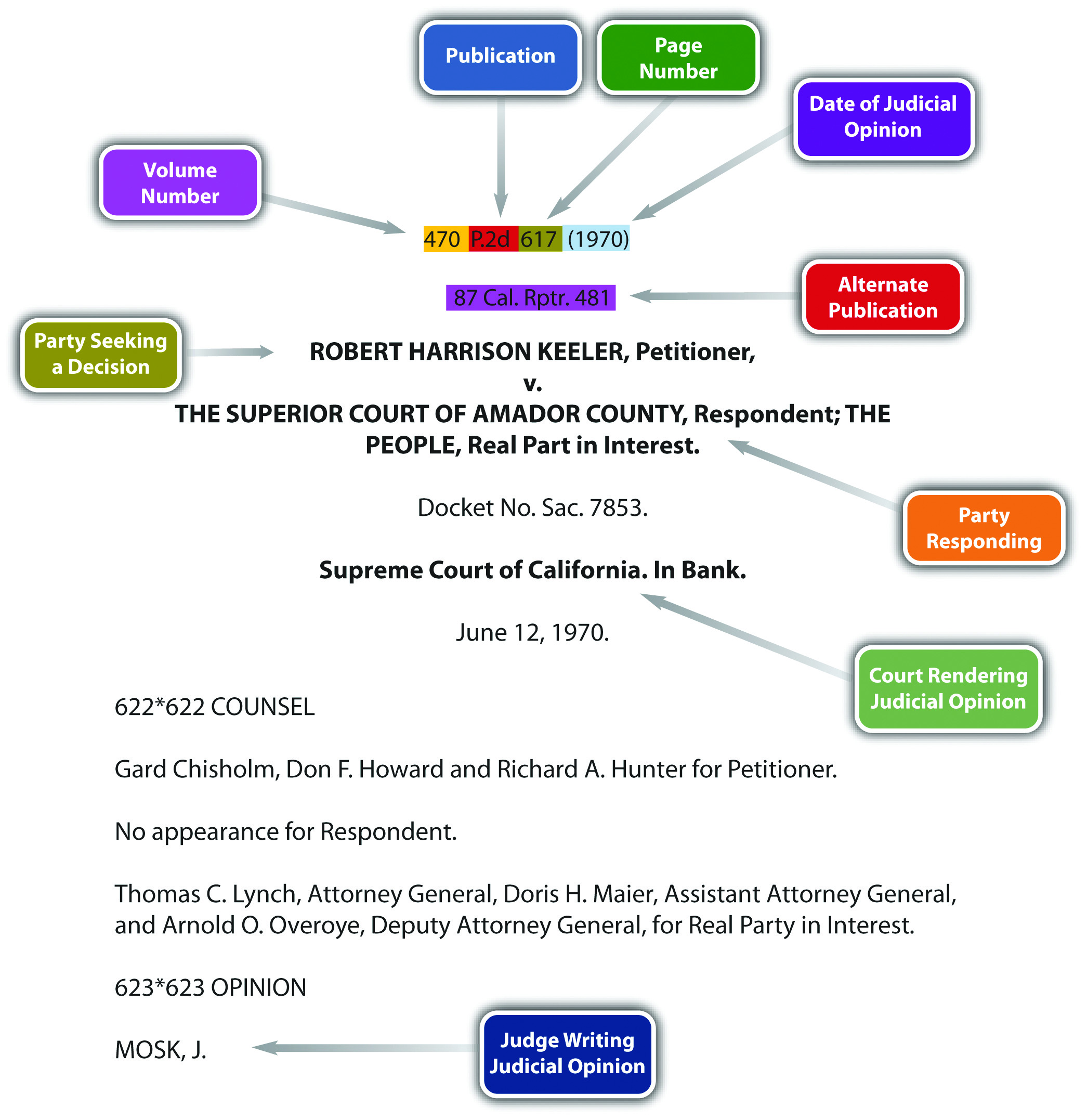 california court system diagram 6 pin square trailer wiring sources of law