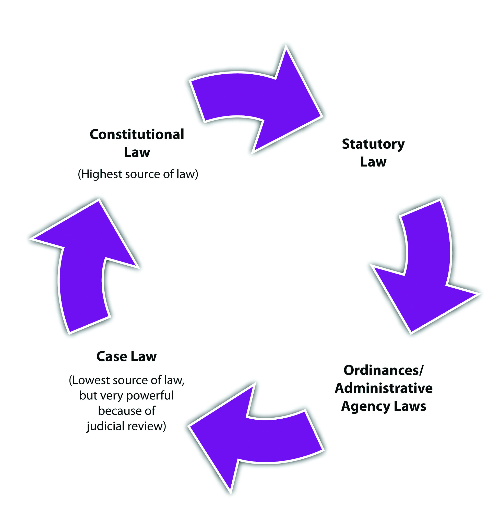 california court system diagram basic car stereo wiring sources of law
