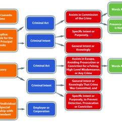 Relationship Code Diagram 2002 Pt Cruiser Headlight Wiring Parties To Crime