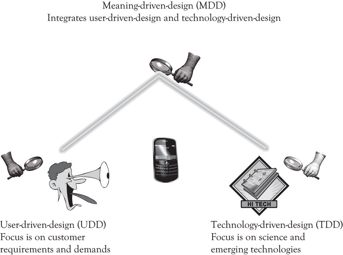 Conceptualizing Products/Services Using FAD