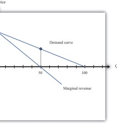 the marginal revenue curve lies below the demand curve because at any quantity marginal revenue is less than price  [ 1181 x 1045 Pixel ]