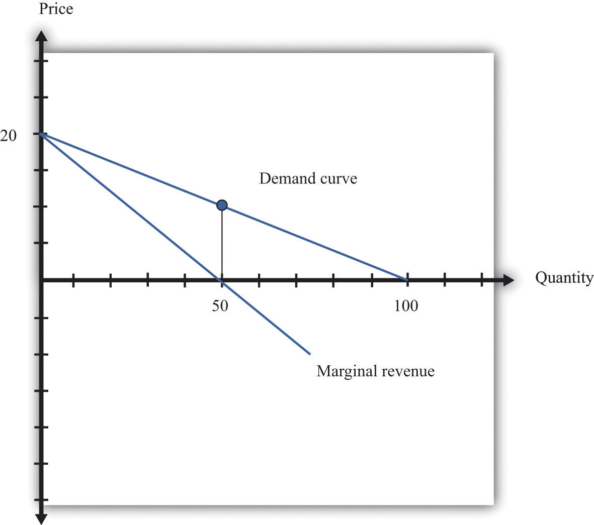 hight resolution of the marginal revenue curve lies below the demand curve because at any quantity marginal revenue is less than price