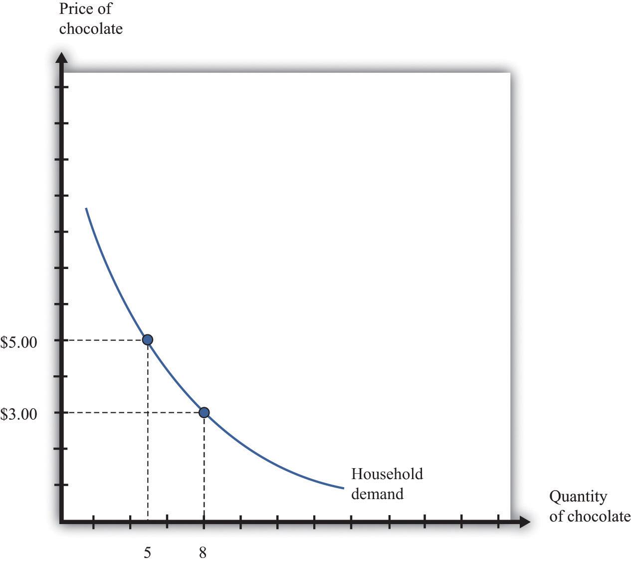 Market Supply And Market Demand