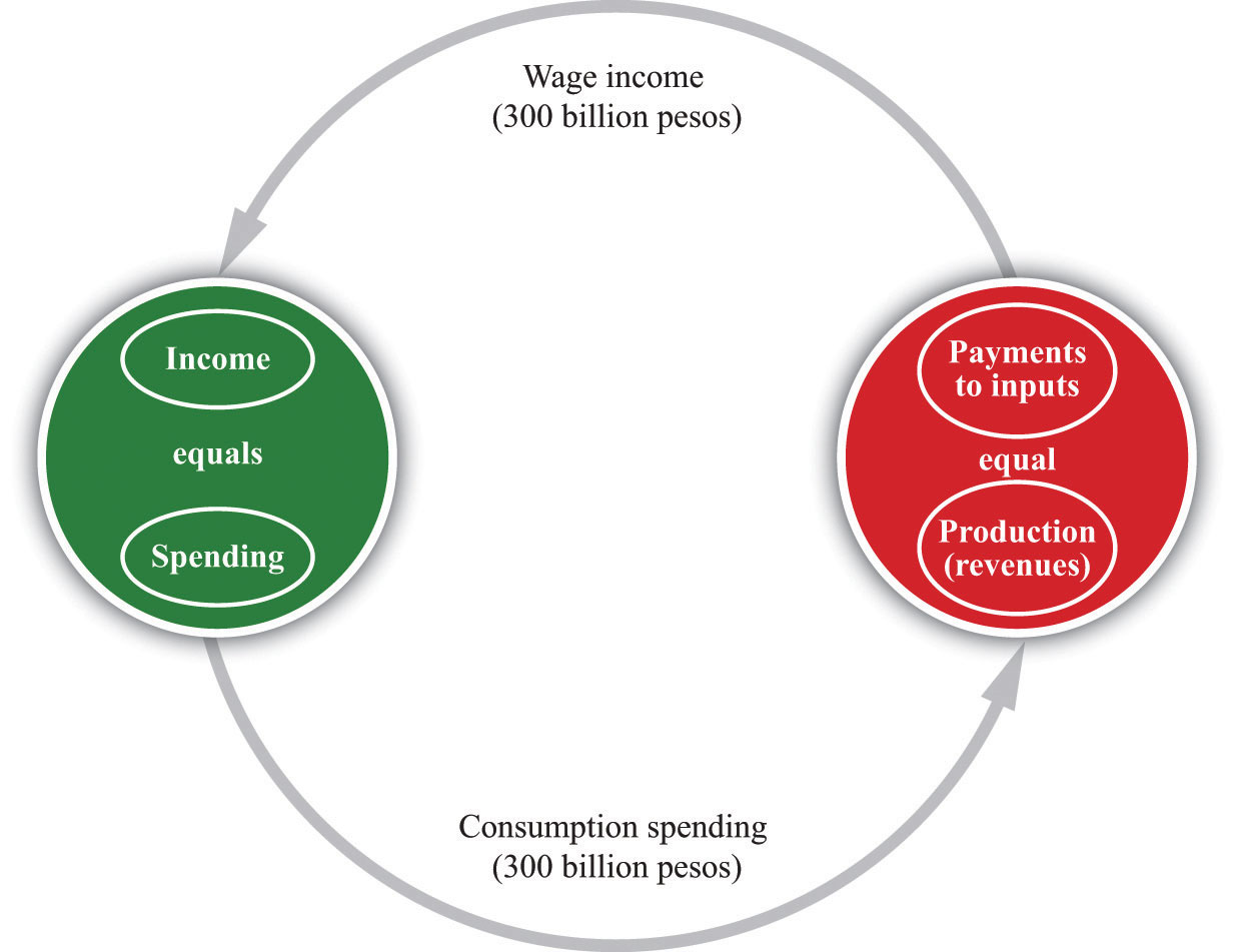 What Is Circular Flow Of Income And Expenditure The