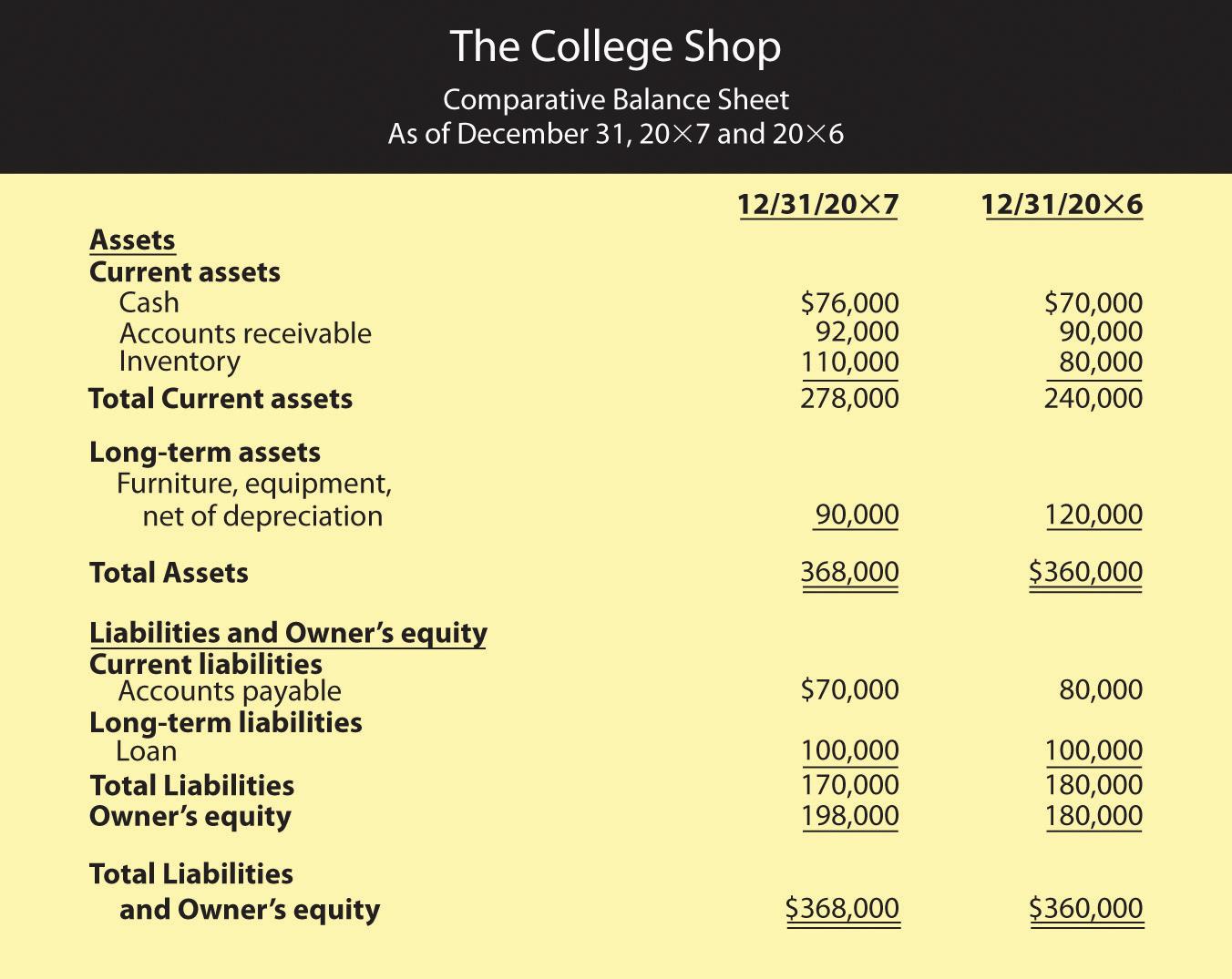 Financial Statementysis