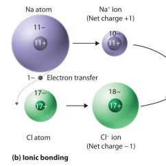 Sodium Chloride Dot Diagram Door Entry Wiring Diagrams Chemical Compounds