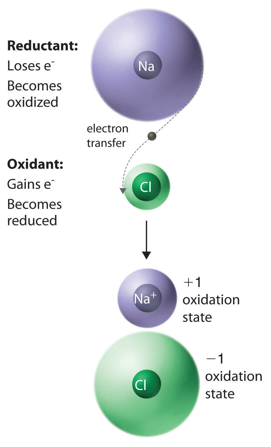 hight resolution of they are usually due to the presence of two or more atoms of the same element with different oxidation states