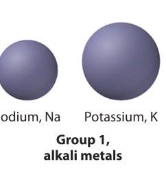 group 1 the alkali metals [ 2100 x 631 Pixel ]