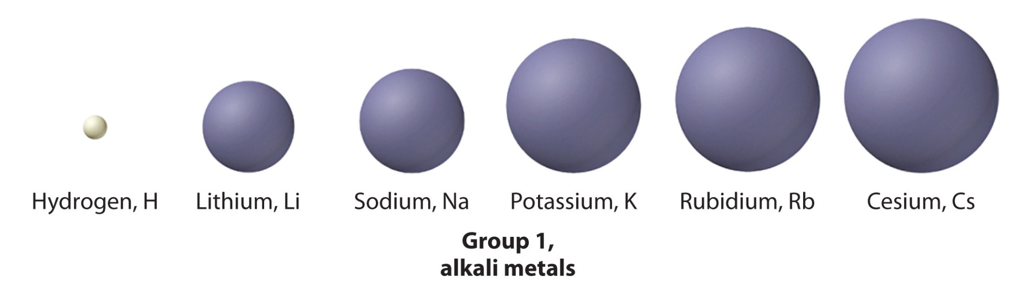 hight resolution of group 1 the alkali metals