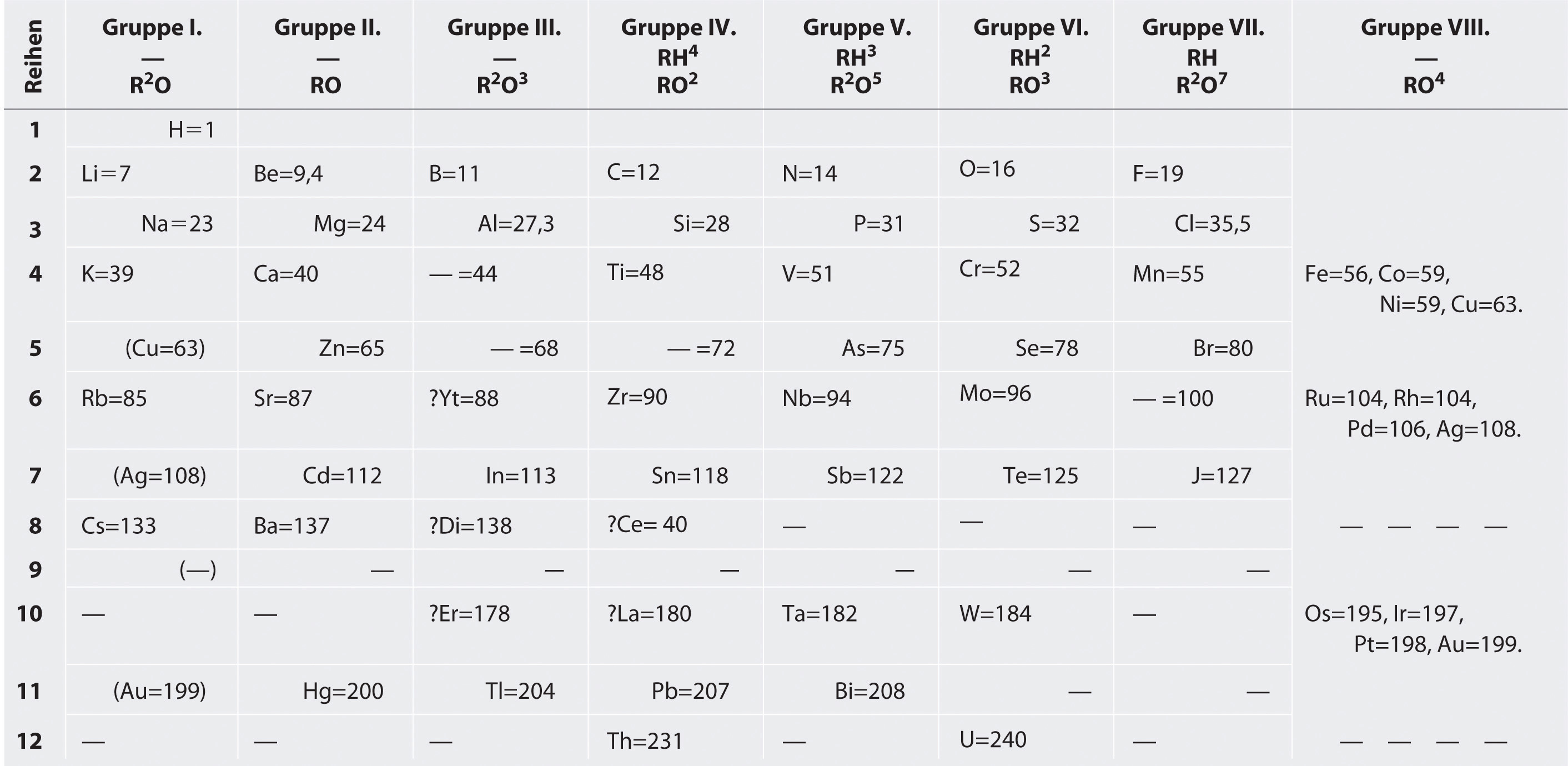 The Periodic Table And Periodic Trends