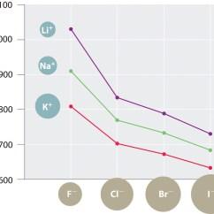 Sodium Oxide Ionic Bonding Diagram Auto Wiring Lattice Energies In Solids