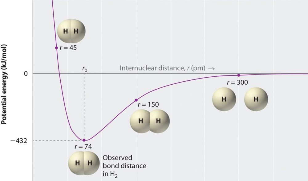 medium resolution of diagram for hydrogen ga