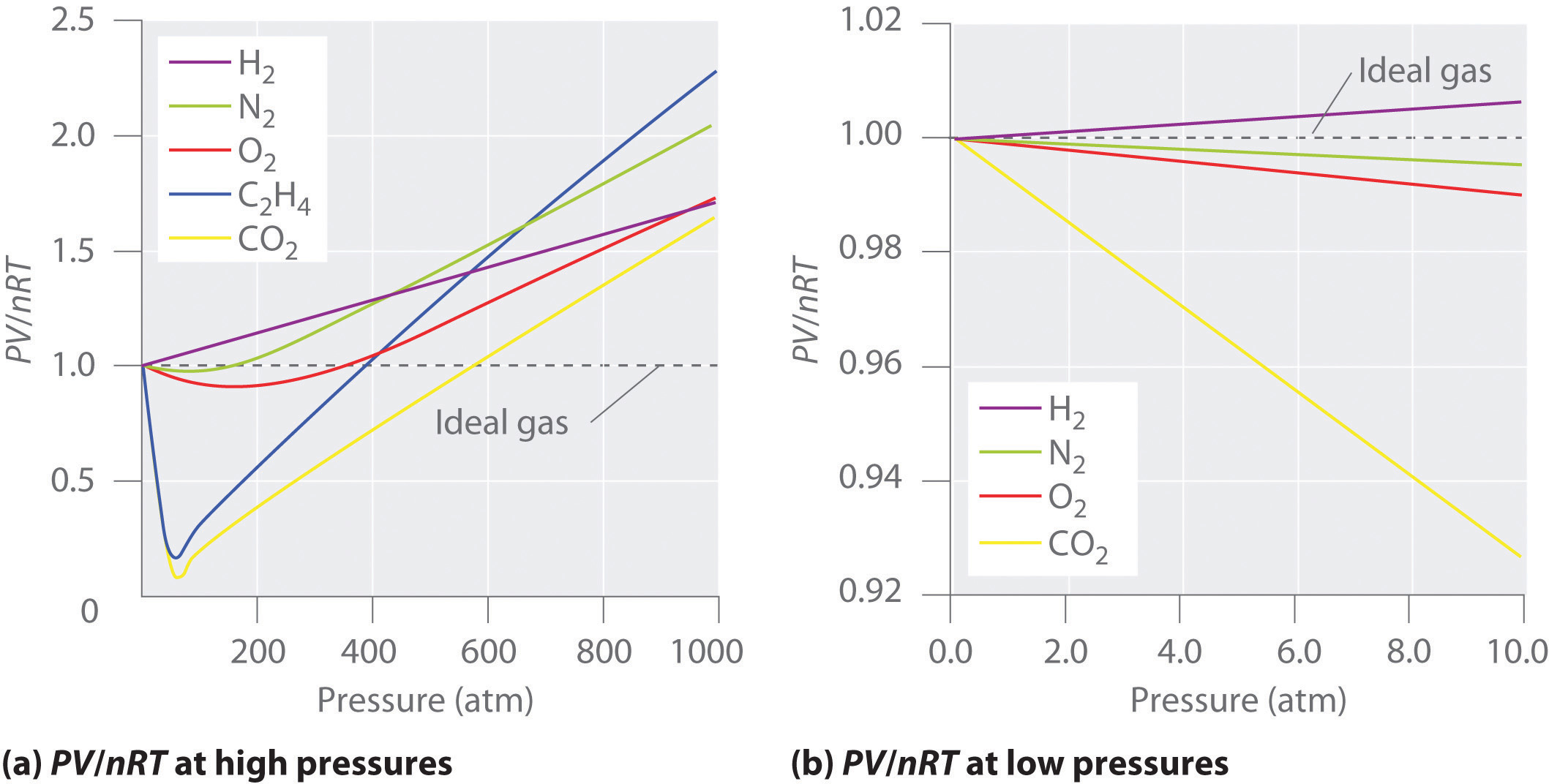 The Behavior Of Real Gases