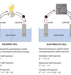 a galvanic cell left transforms the energy released by a spontaneous redox reaction into electrical energy that can be used to perform work  [ 1758 x 1409 Pixel ]
