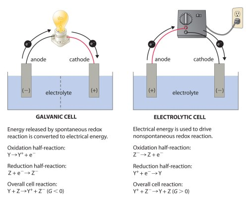 small resolution of a galvanic cell left transforms the energy released by a spontaneous redox reaction into electrical energy that can be used to perform work