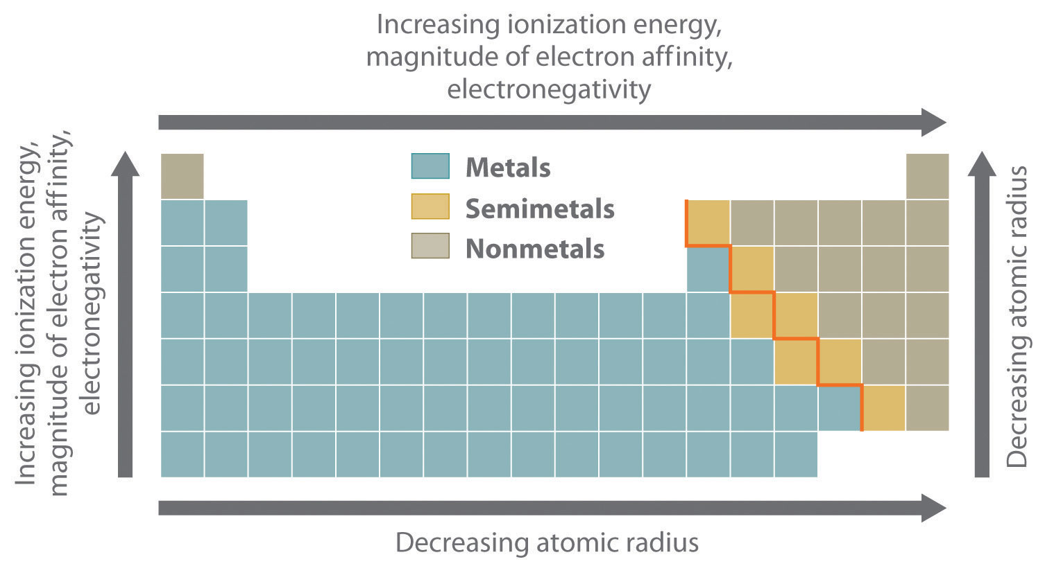 Overview Of Periodic Trends