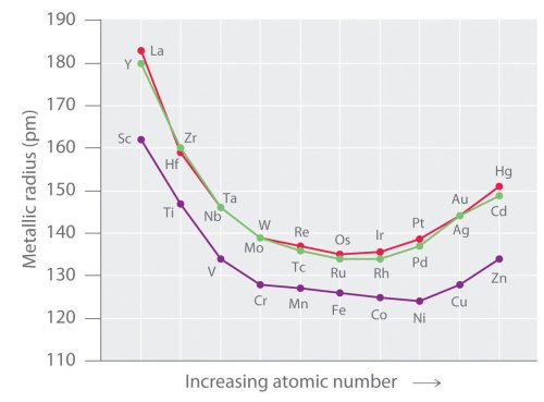 small resolution of general trends among the transition metals transition element diagram