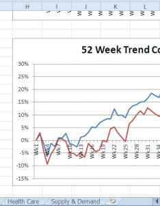 Figure final trend comparison line chart also presenting data with charts rh saylordotorgthub