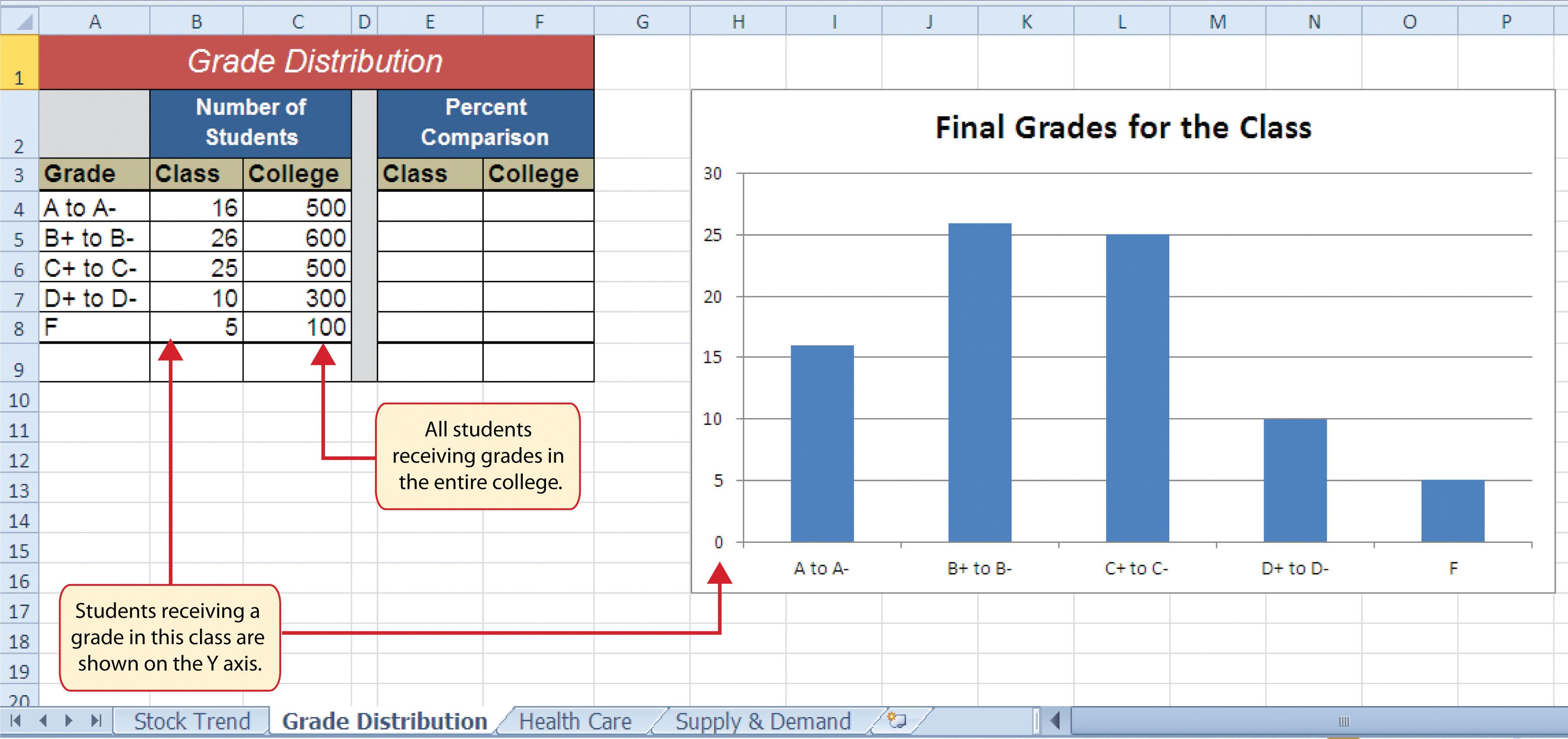 Choosing A Chart Type