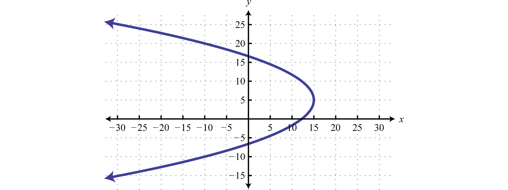 Relations, Graphs, and Functions
