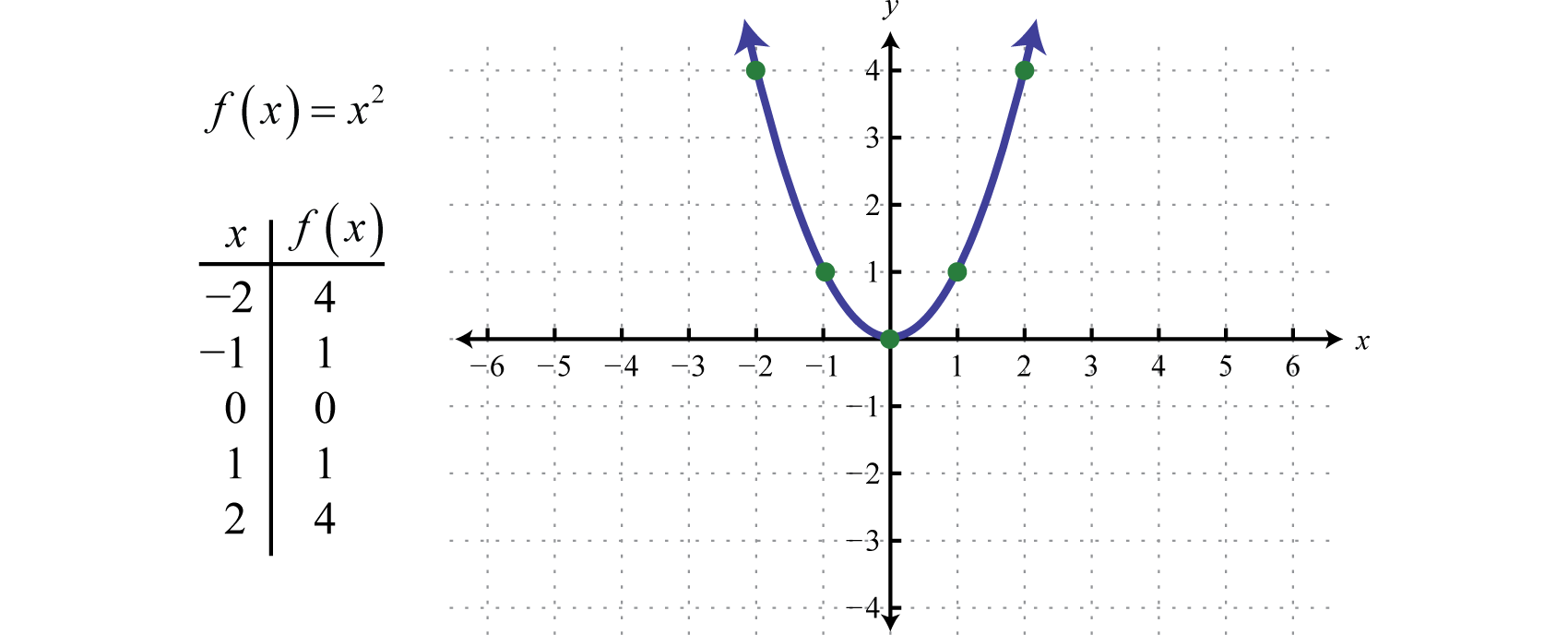Graphing the Basic Functions