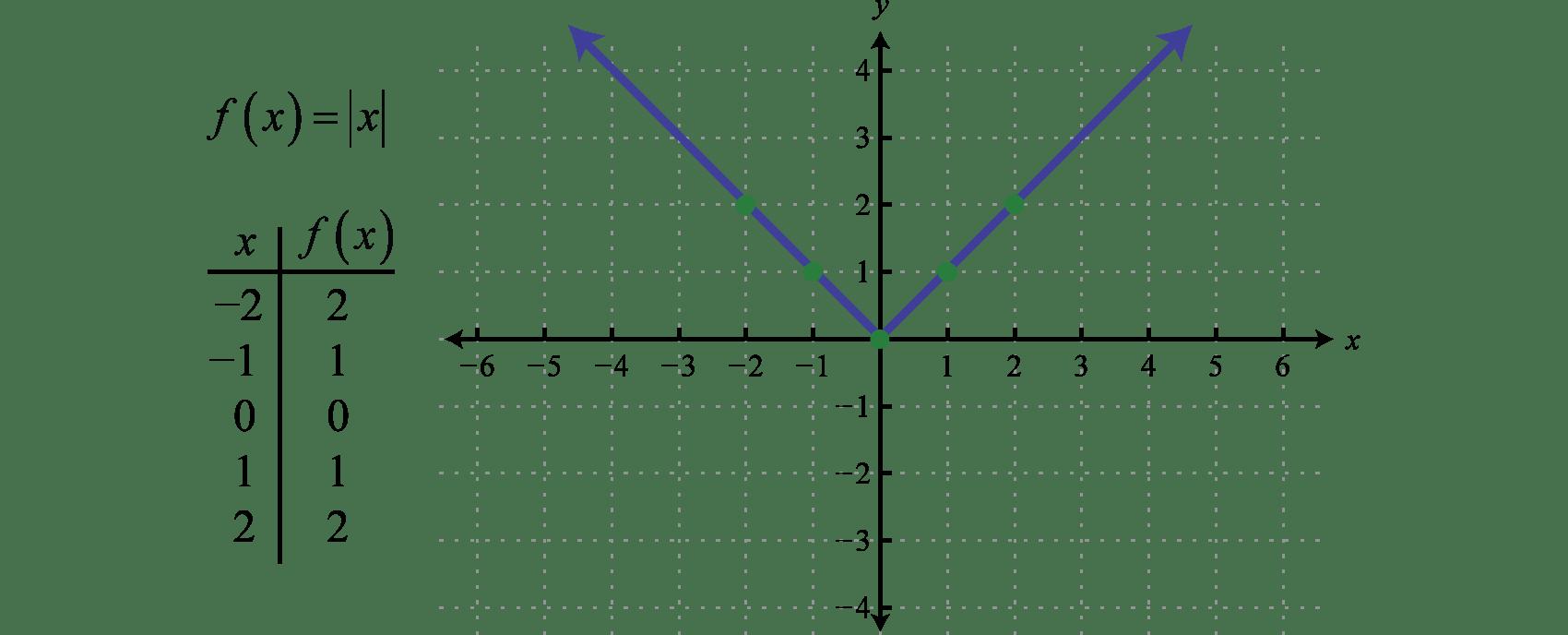 F X X X F X Not 1 Equal X 0 Cos1 0