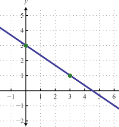 example 4 determine a linear  [ 1700 x 638 Pixel ]