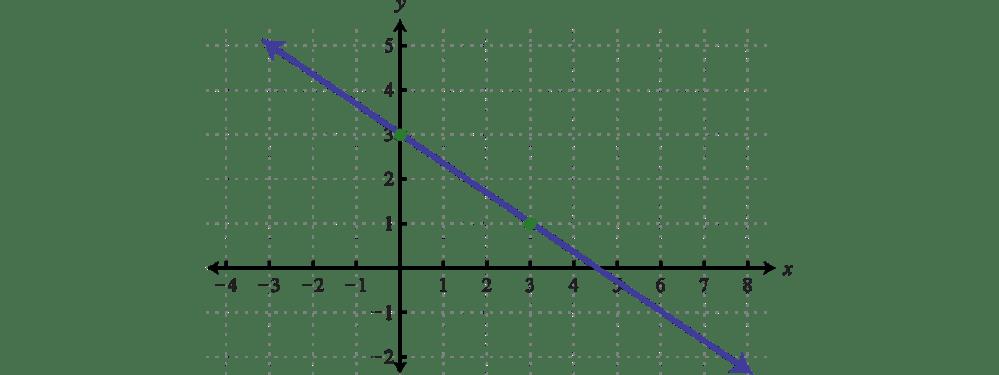 medium resolution of example 4 determine a linear