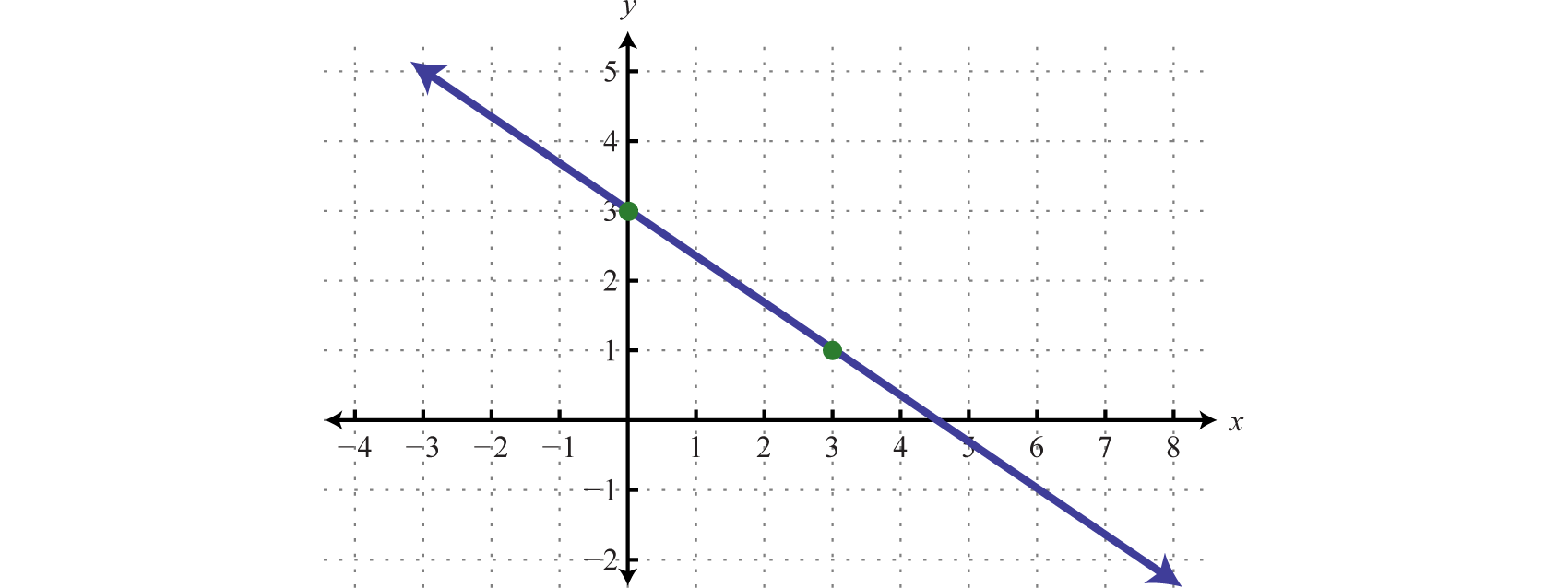hight resolution of example 4 determine a linear