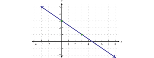 small resolution of example 4 determine a linear