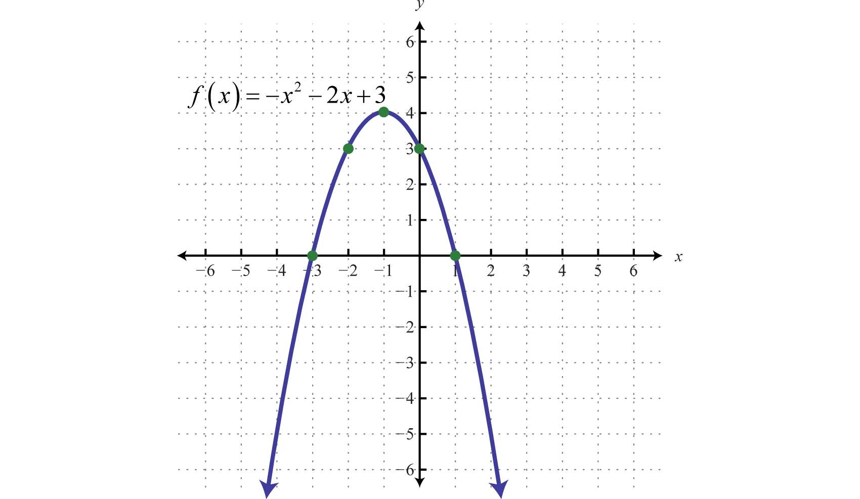 Quadratic Function Equation Example